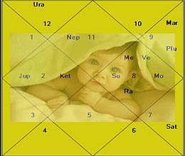 saturn sas yoga effect in birth chart