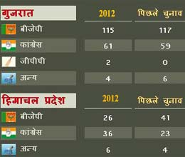 bjp leading in gujarat congress in himachal