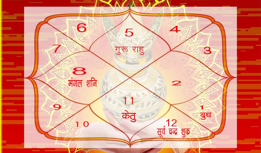 auspicious yogas in astrology