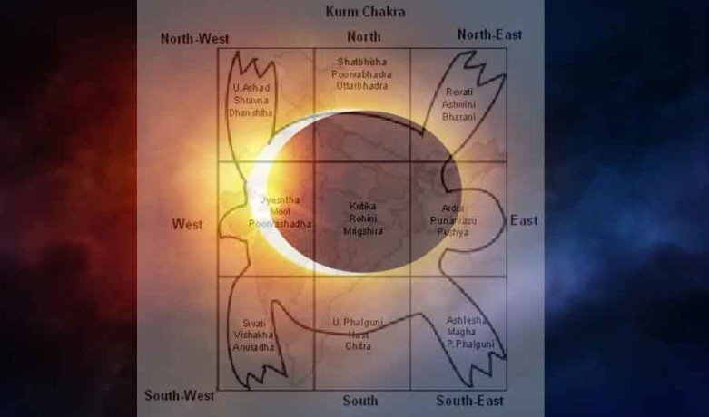 vishnu puran kurm chakra and solar eclipse prediction