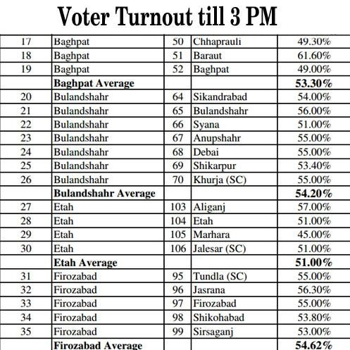 voter turnout in up