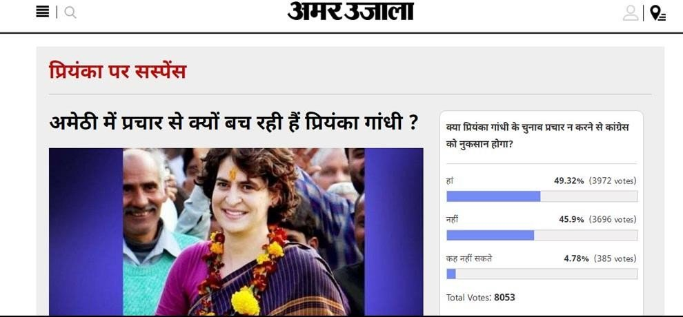 amar ujala poll: congress will be in lose if priyanka gandhi is not doing campaining for election