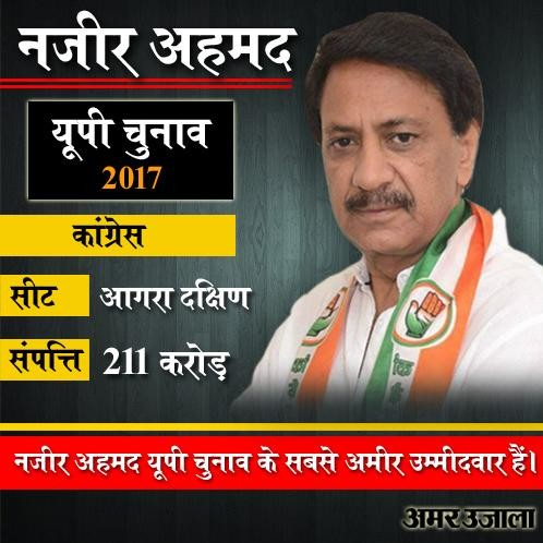 richest and debtor candidate of up election 2017
