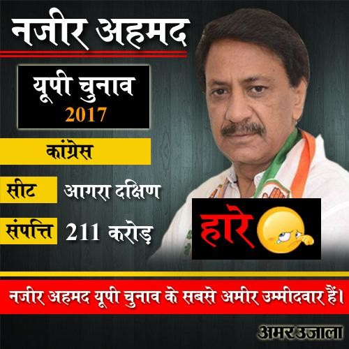result of richest and debtor candidate of up election 2017