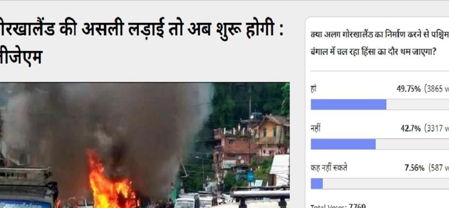 Amar Ujala Poll: If Gorkhaland will become the state then violence will be less in West Bengal