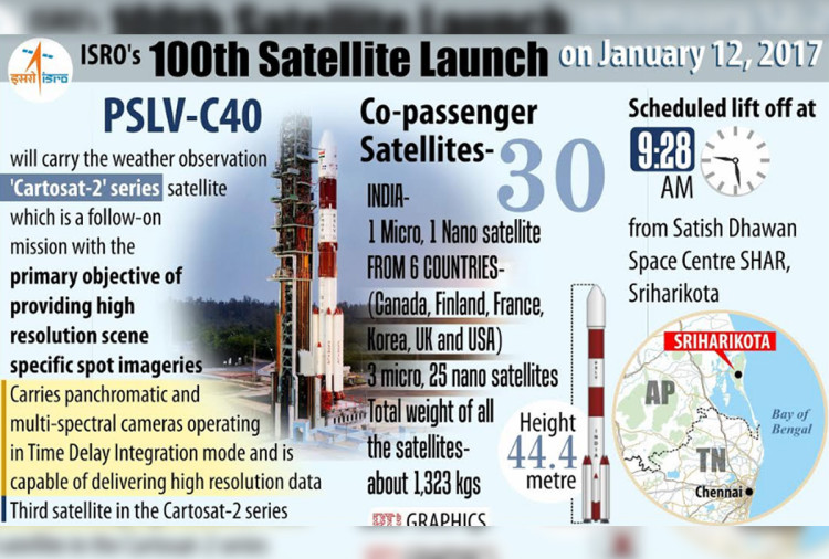 ISRO cartosat-2 will play important role with eye on Pakistan and china movements