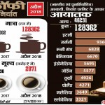 Indian coffee highly exports to Italy, a report says
