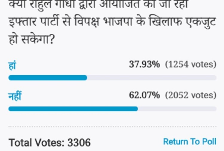 Amar ujala Poll: Opposition will not be unite against BJP after iftar organized by Rahul Gandhi