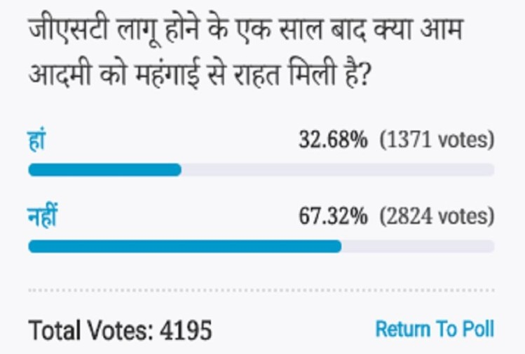 Amar Ujala Poll: Do not get relief from inflation after one year of GST implementation