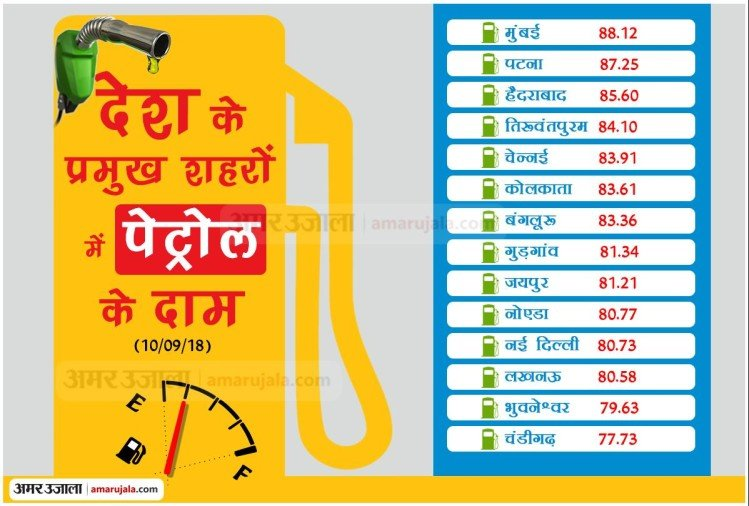 fuel expert kirit parekh is also not happy with price rise of petrol diesel
