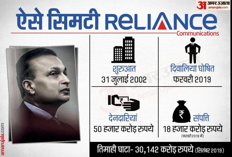 Anil Ambani facing problems due to these mistakes Reliance group in loss