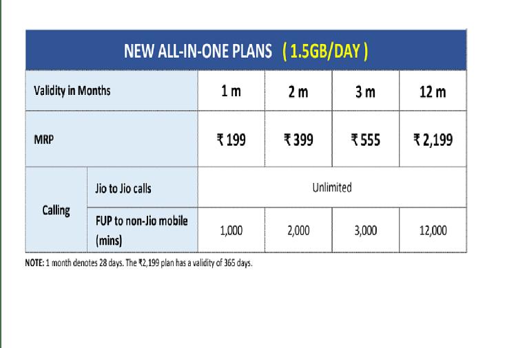Reliance Jio के नए प्लान्स का ऐलान, शुरुआती कीमत 199 रुपये, देखें पूरी लिस्ट