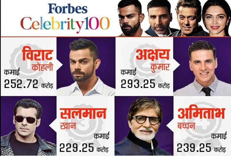 Forbes List 2019: Virat Kohli tops celebrity 100 List, Alia Bhatt surpasses Deepika Padukone