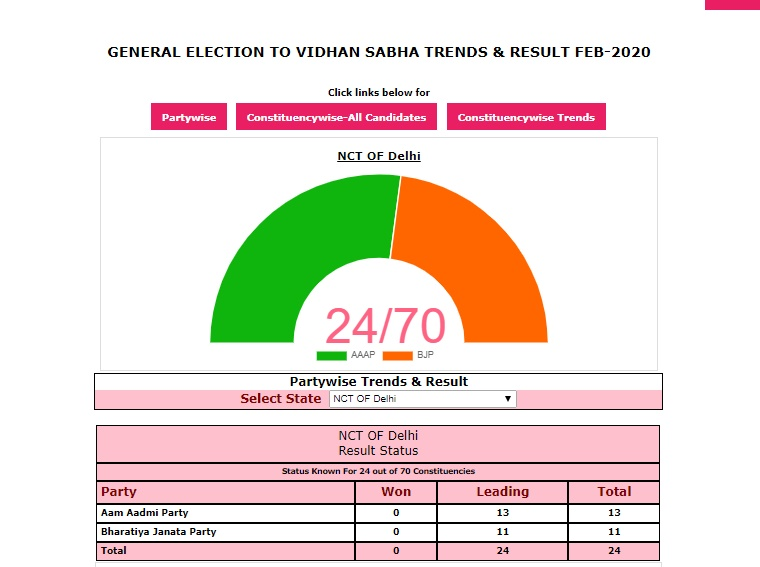 election result in india 2020