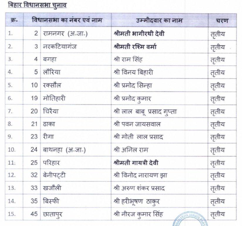 Bjp Releases 3rd Phase List Of Candidates For Bihar Assembly Election .DHAMAKA NEWS