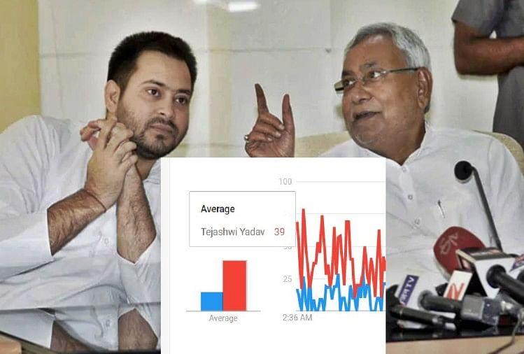 बिहार विधानसभा चुनाव : गूगल सर्च में तेजस्वी यादव ने मुख्यमंत्री नीतीश को छोड़ दिया पीछे