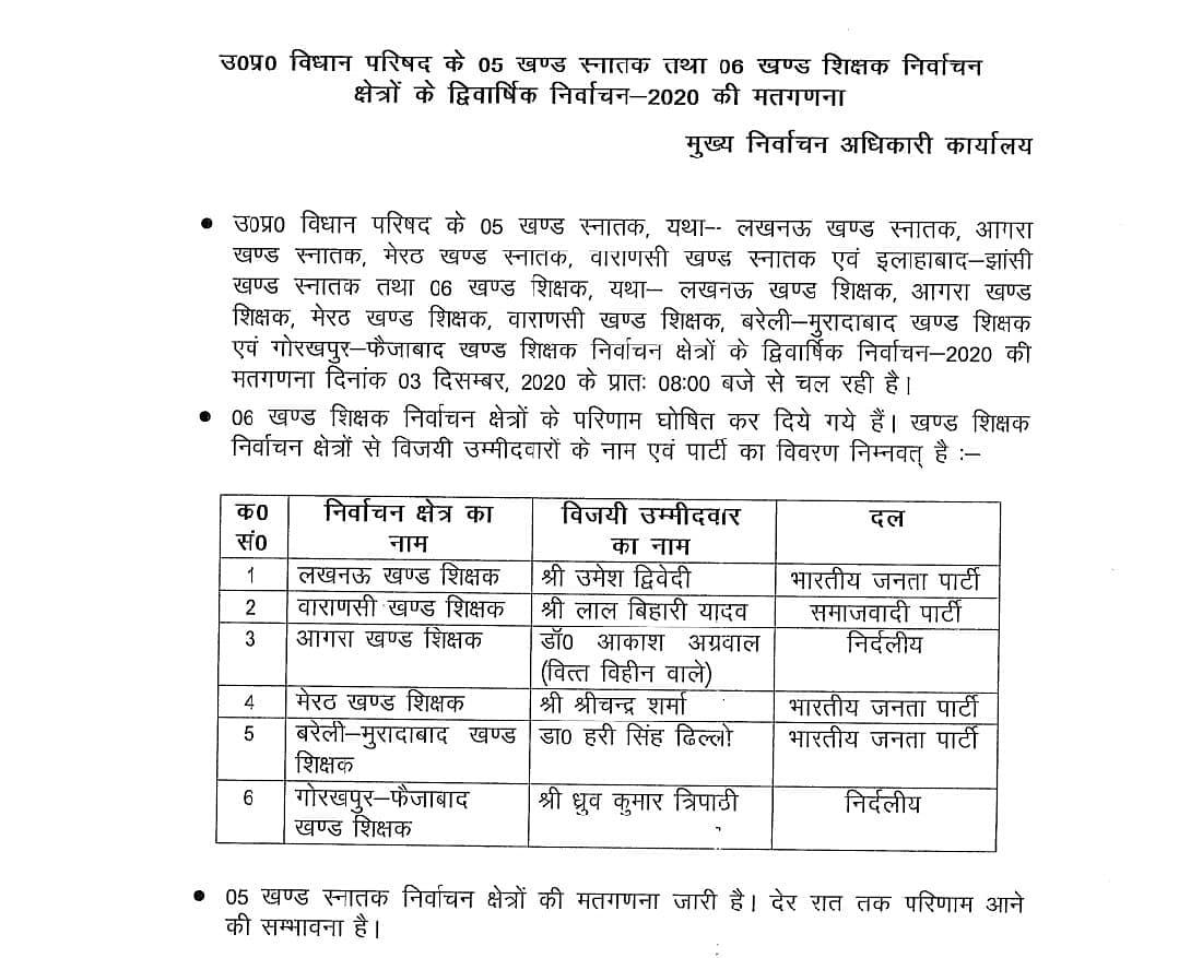 Srichand Sharma of the BJP won in Meerut Khand Kshetra, Umesh Dwivedi in Lucknow Khand Kshetra and Hari Singh Dhillon won from Bareilly-Moradabad Khand Teachers Kshetra seat