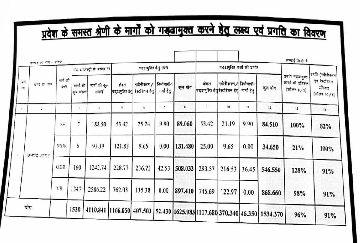 उपमुख्यमंत्री केशव प्रसाद मौर्य को भेजी रिपोर्ट