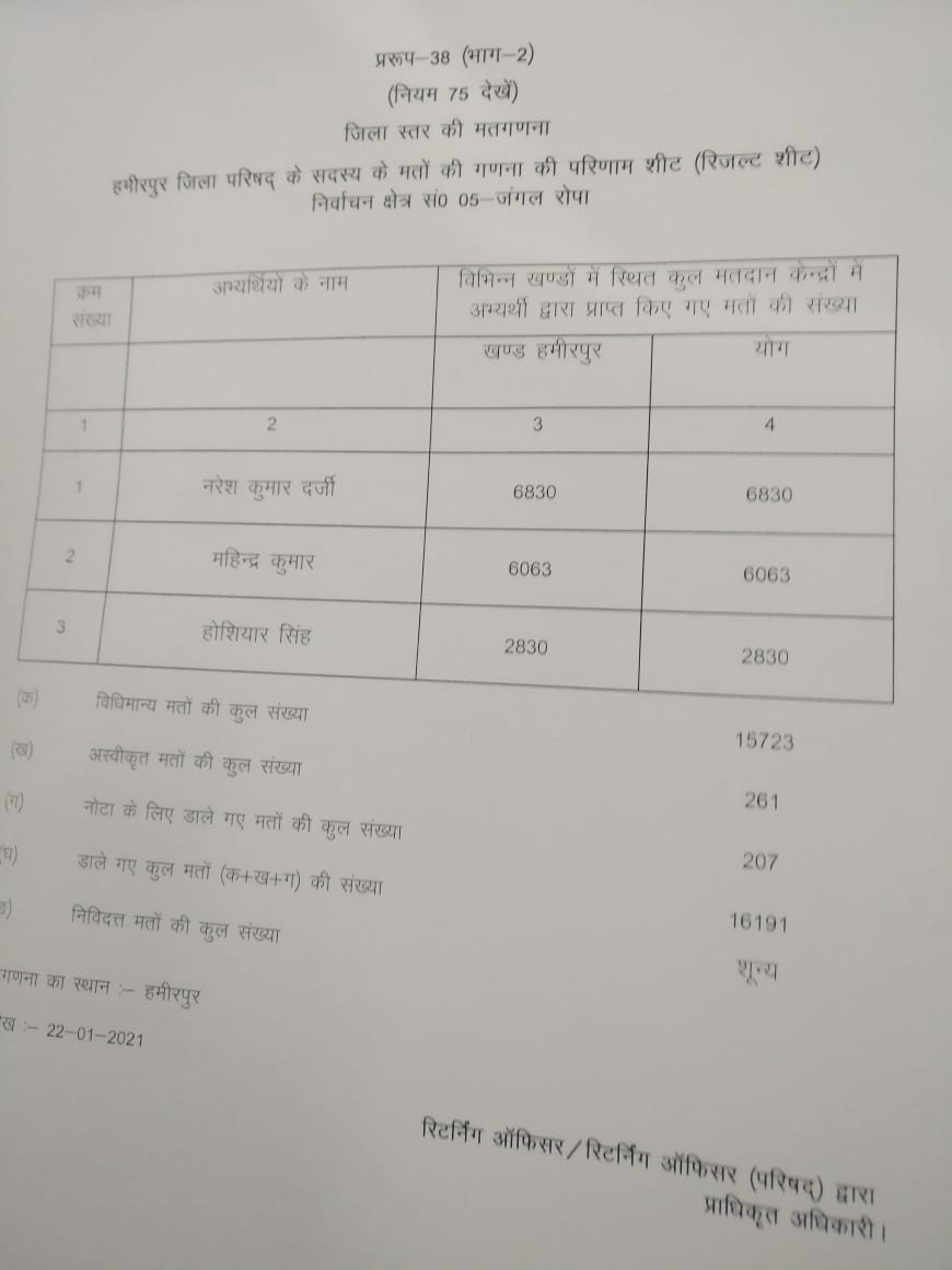 HP Panchayat Election Result 2021