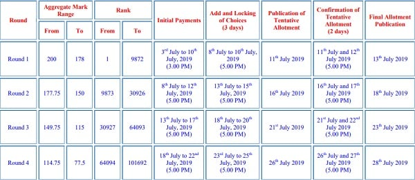 Tnea Counselling 2019 Round 1 Allotment List To Be Released Today