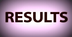Kerala Plus Two SAY Results 2018 Announced, Check Scores Here