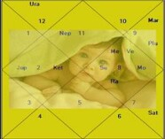 birth chart of 12-12-12 born baby