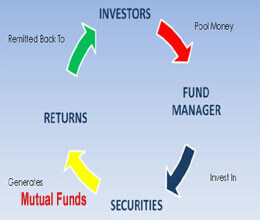 investors invest rs 47000 crore in mutual funds in october